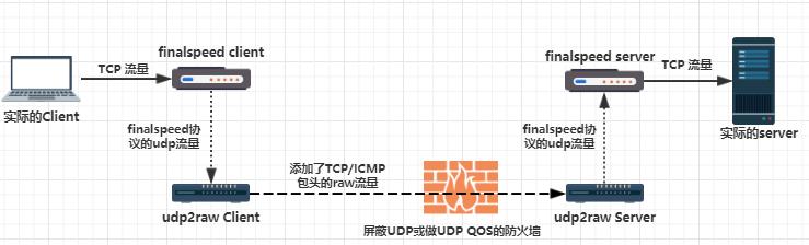 应对运营商屏蔽UDP或QoS的开源项目:udp2raw-tunnel使用方法和简单测试