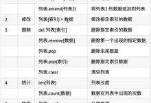 Python基础:循环、列表、元组、字典初探-荒岛