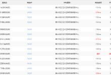 使用CloudFlare把你的网站IP解析到1.0.0.1-荒岛