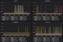 教你搭建一个高逼格的VPS三网监控平台-荒岛