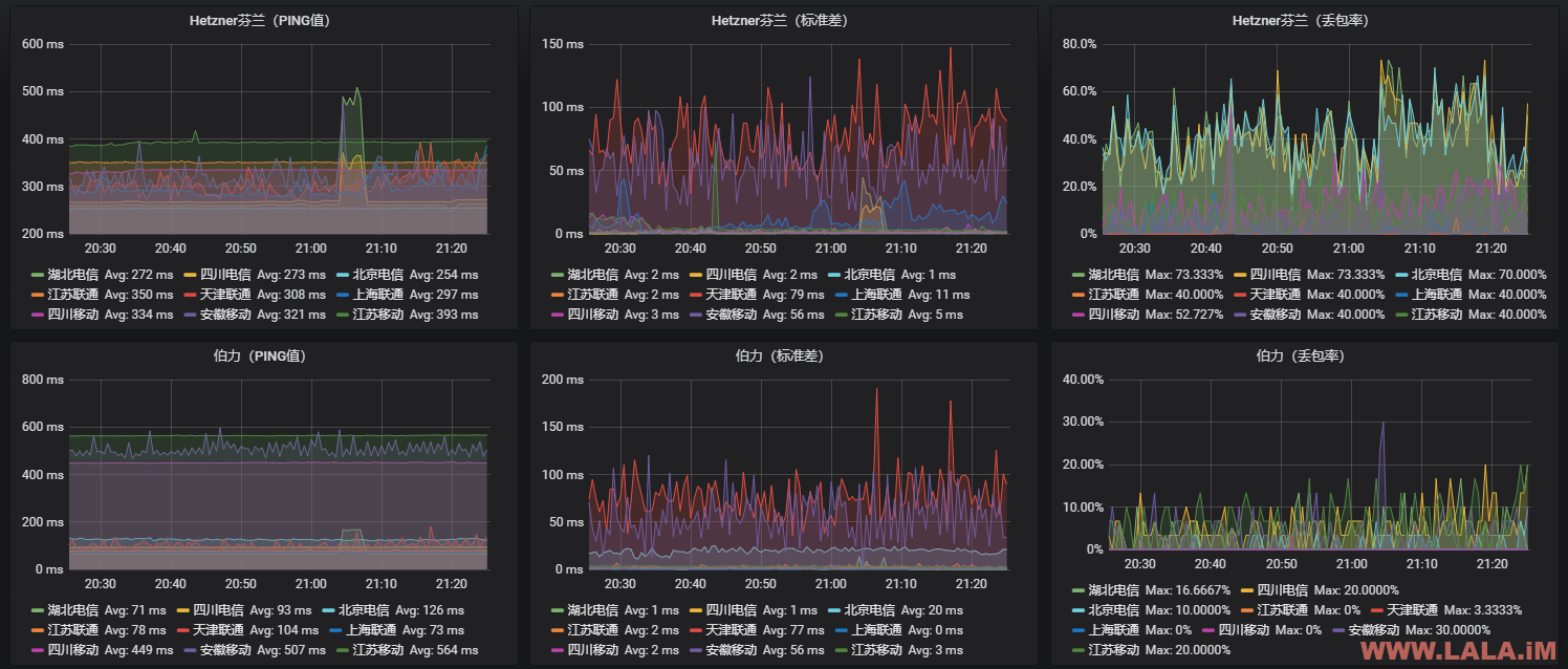 Grafana+InfluxDB+Collectd搭建三网监控-荒岛